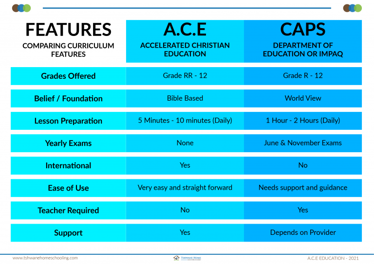 FEATURES COMPARED - ACE HOMESCHOOLING VS CAPS